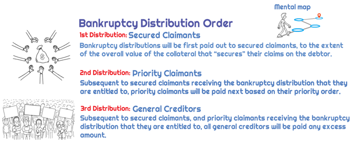 what are the three types of bankruptcies