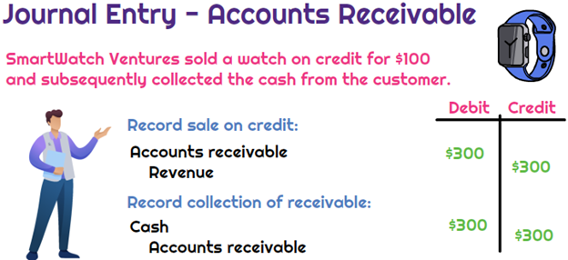 Record accounts receivable journal entry