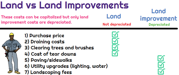 land improvements that can be depreciated.