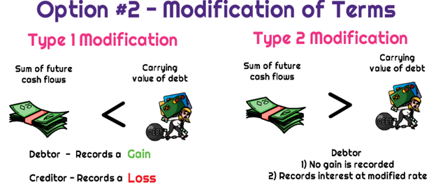 TDR modification of terms