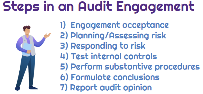 Steps in an audit engagement